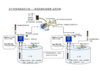 水產養殖智能監控系統